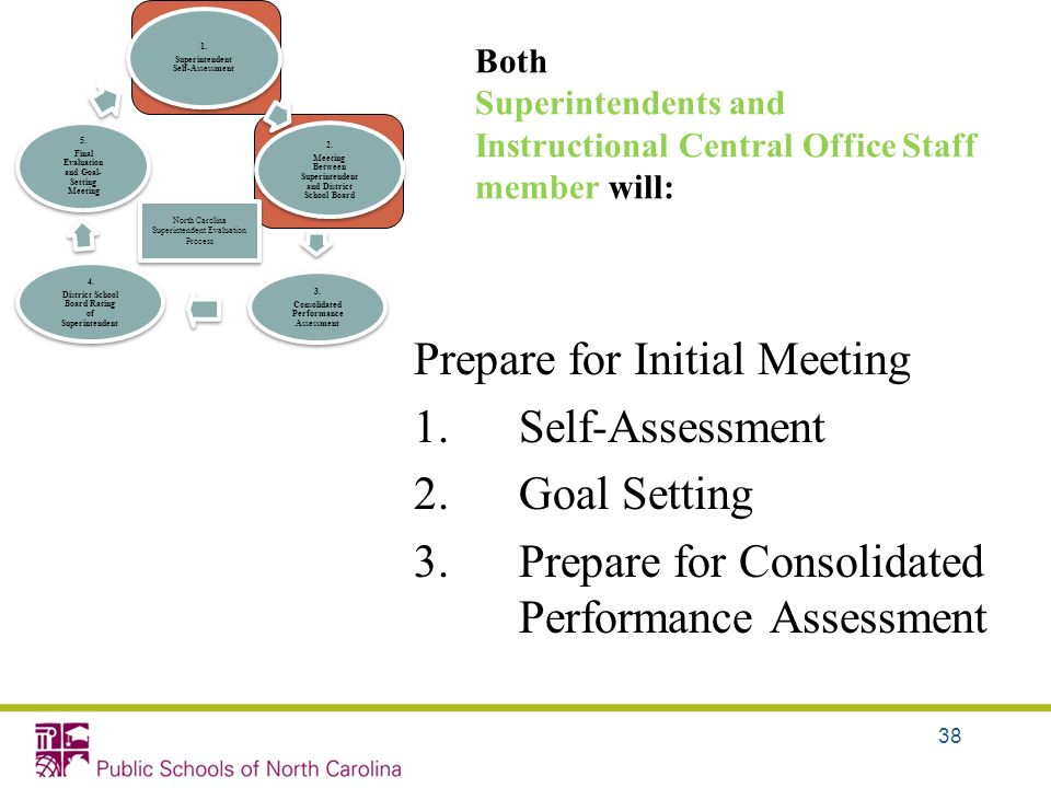 Both Superintendents and Instructional Central Office Staff member will: Prepare for Initial Meeting 1.Self-Assessment 2.Goal Setting 3.Prepare for Co
