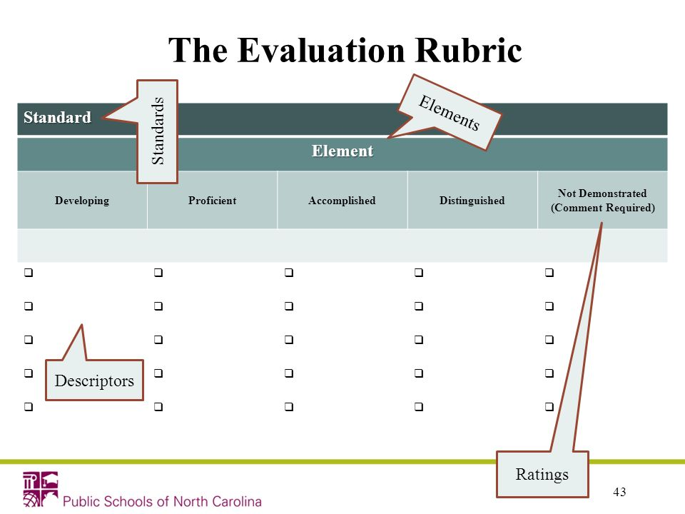 The Evaluation Rubric Standard Element DevelopingProficientAccomplishedDistinguished Not Demonstrated (Comment Required) 43 Descriptors Ratings Elemen