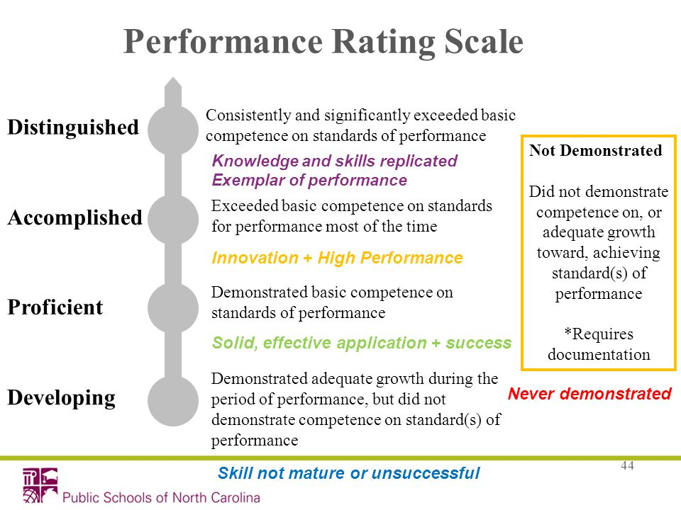 44 Performance Rating Scale Developing Proficient Accomplished Distinguished Demonstrated adequate growth during the period of performance, but did no