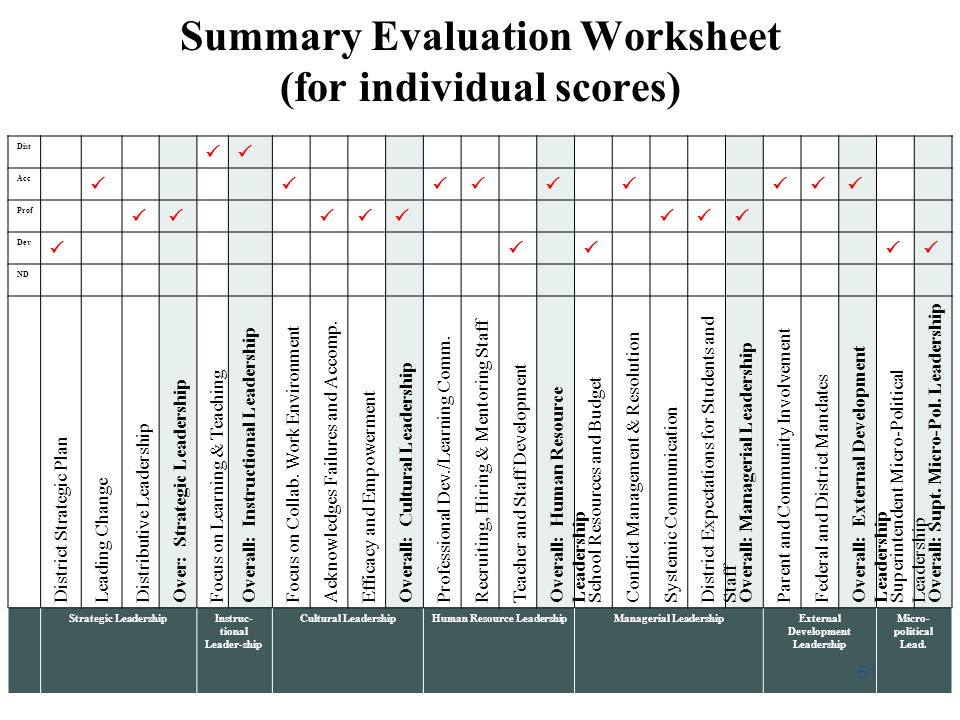 Summary Evaluation Worksheet (for individual scores) Dist Acc Prof Dev ND District Strategic Plan Leading Change Distributive Leadership Over: Strateg