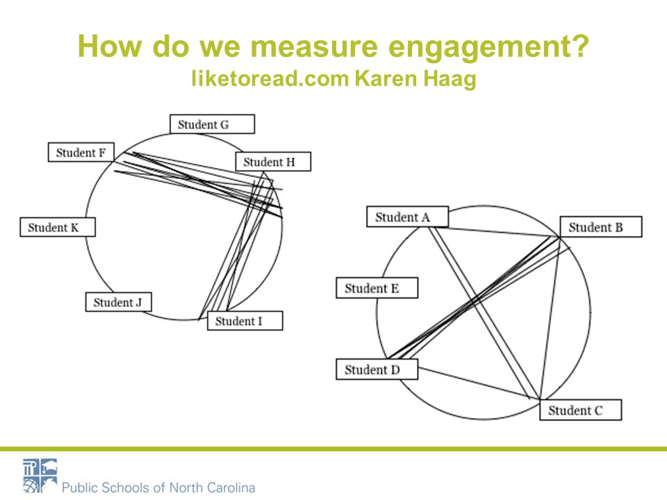 How do we measure engagement? liketoread.com Karen Haag