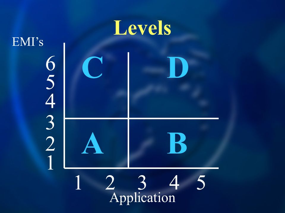 Levels CDABCDAB 1 2 3 4 5 4 5 6 3 2 1 EMIs Application