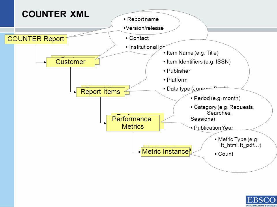 COUNTER XML COUNTER Report Customer Report Items Performance Metrics Metric Instance Customer ID Customer name Contact Institutional Identifier's) Ite