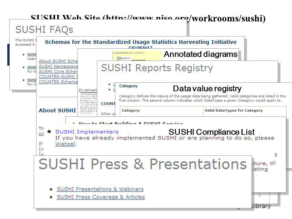 California Digital Library SUSHI Web Site (http://www.niso.org/workrooms/sushi) Data value registry Annotated diagrams SUSHI Compliance List