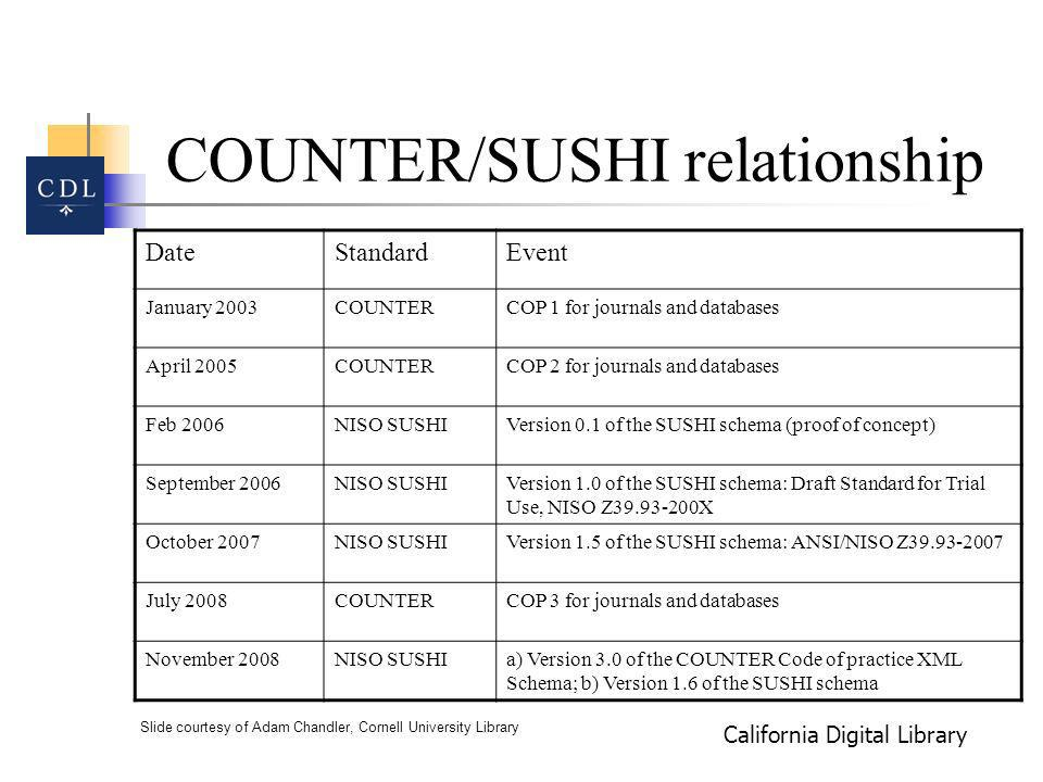 California Digital Library COUNTER/SUSHI relationship DateStandardEvent January 2003COUNTERCOP 1 for journals and databases April 2005COUNTERCOP 2 for journals and databases Feb 2006NISO SUSHIVersion 0.1 of the SUSHI schema (proof of concept) September 2006NISO SUSHIVersion 1.0 of the SUSHI schema: Draft Standard for Trial Use, NISO Z39.93-200X October 2007NISO SUSHIVersion 1.5 of the SUSHI schema: ANSI/NISO Z39.93-2007 July 2008COUNTERCOP 3 for journals and databases November 2008NISO SUSHIa) Version 3.0 of the COUNTER Code of practice XML Schema; b) Version 1.6 of the SUSHI schema Slide courtesy of Adam Chandler, Cornell University Library