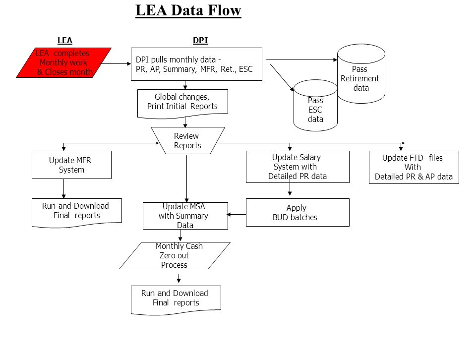 LEA completes Monthly work & Closes month DPI pulls monthly data - PR, AP, Summary, MFR, Ret., ESC Global changes, Print Initial Reports Review Report