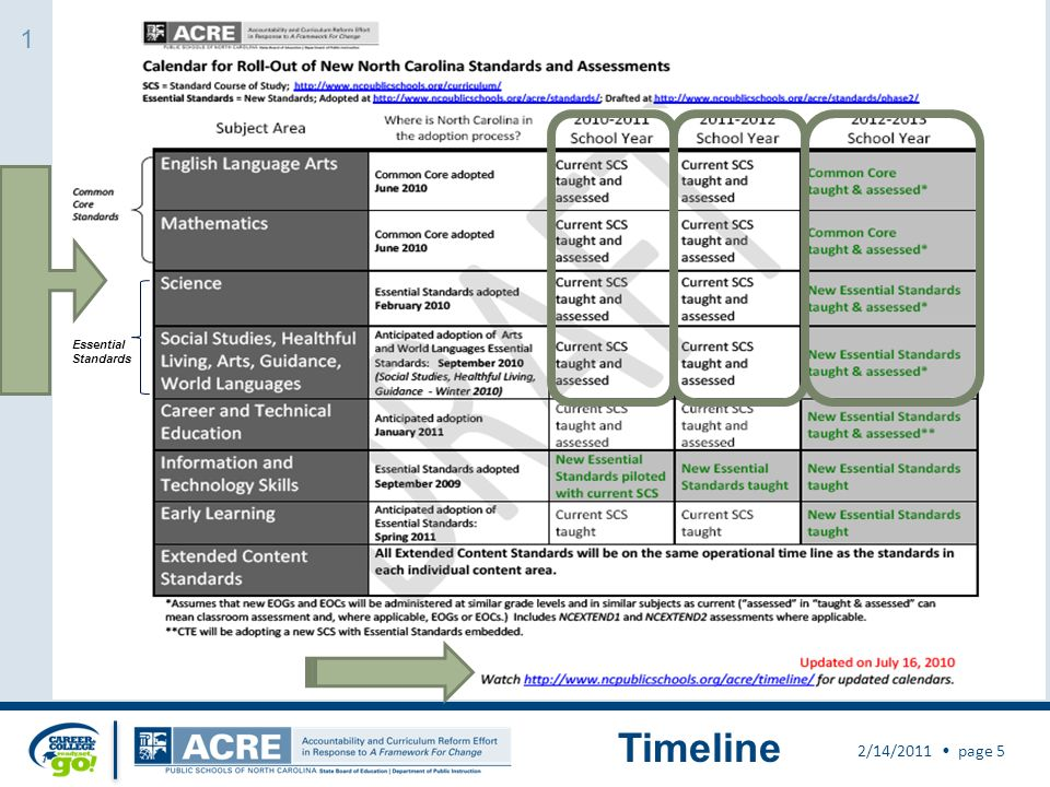 Timeline 2/14/2011 page 5 Essential Standards 1