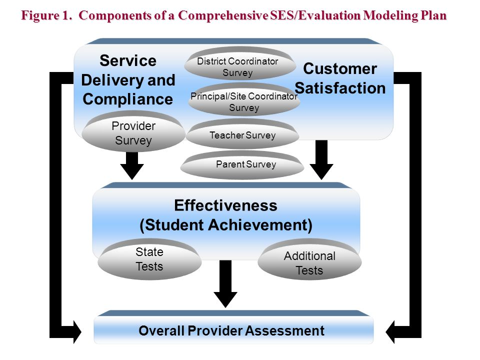 Effectiveness (Student Achievement) Service Delivery and Compliance Customer Satisfaction Provider Survey District Coordinator Survey Principal/Site Coordinator Survey Teacher Survey Parent Survey Additional Tests State Tests Figure 1.
