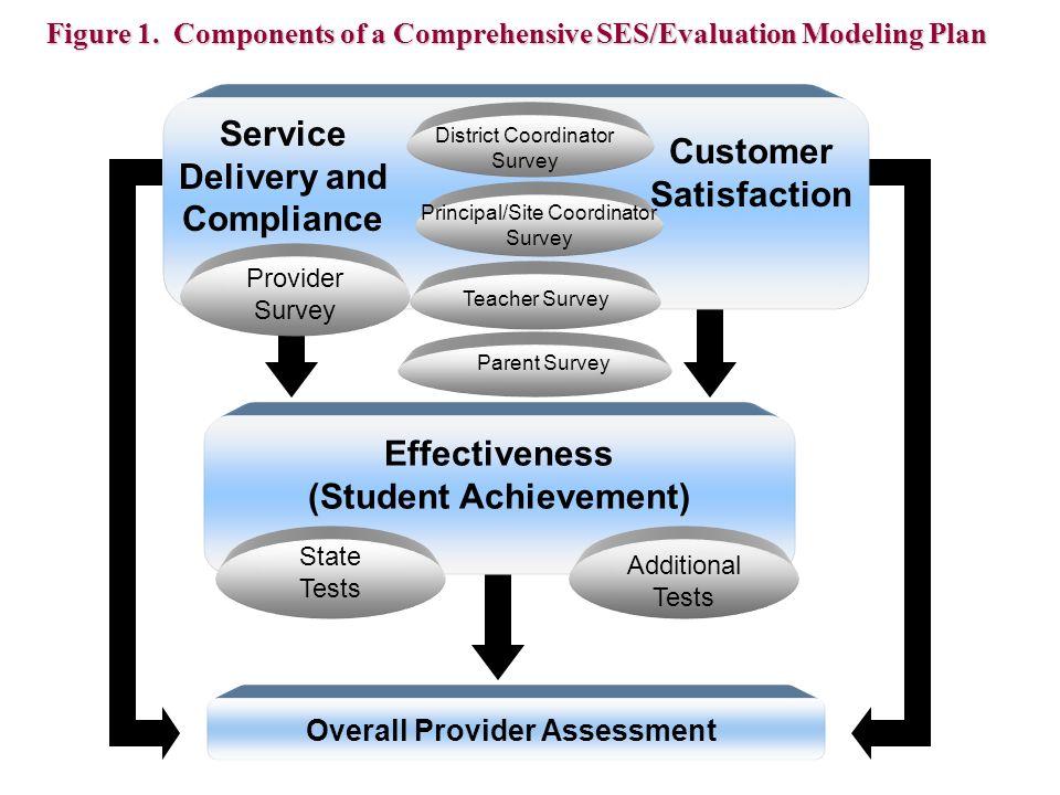 Effectiveness (Student Achievement) Service Delivery and Compliance Customer Satisfaction Provider Survey District Coordinator Survey Principal/Site C
