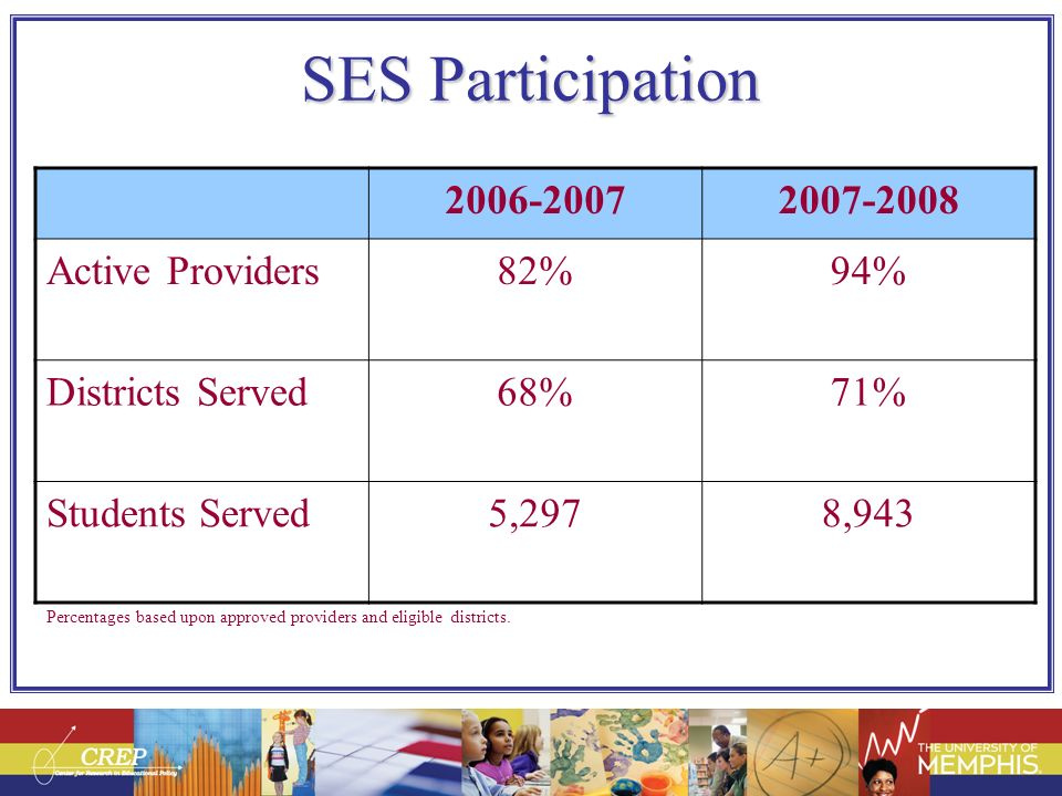 SES Participation Percentages based upon approved providers and eligible districts. 2006-20072007-2008 Active Providers82%94% Districts Served68%71% S