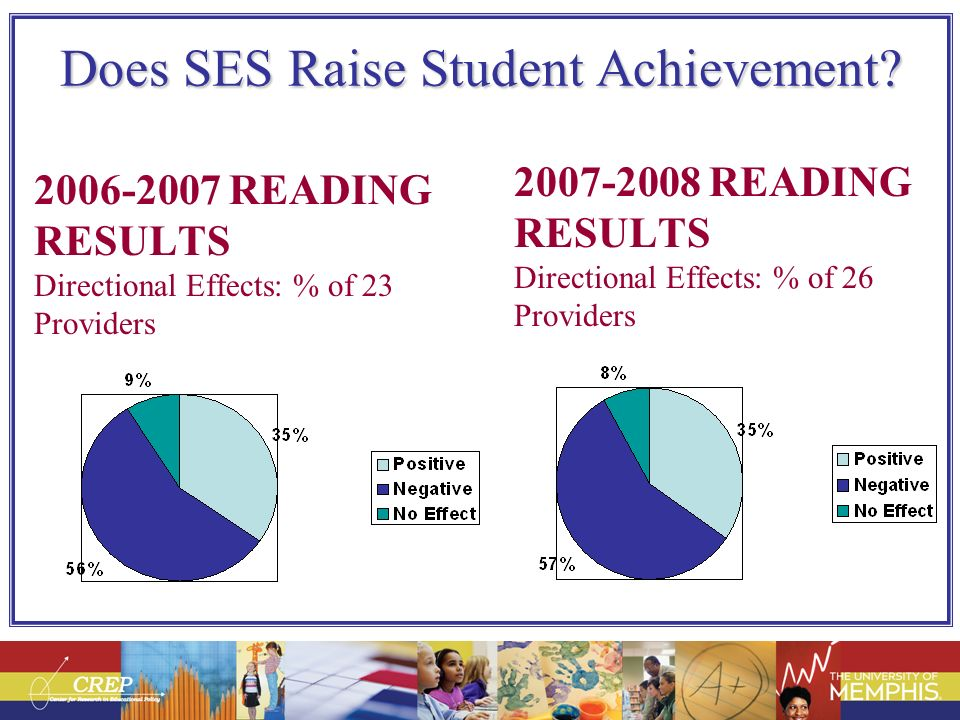 Does SES Raise Student Achievement? 2006-2007 READING RESULTS Directional Effects: % of 23 Providers 2007-2008 READING RESULTS Directional Effects: %