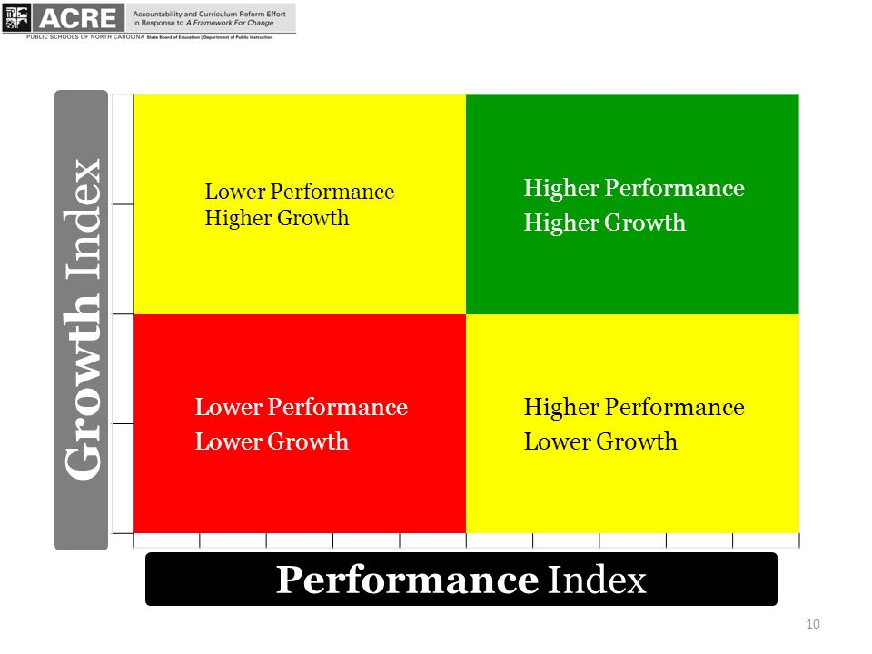 10 Lower Performance Higher Growth Higher Performance Higher Growth Lower Performance Lower Growth Higher Performance Lower Growth Performance Index Growth Index