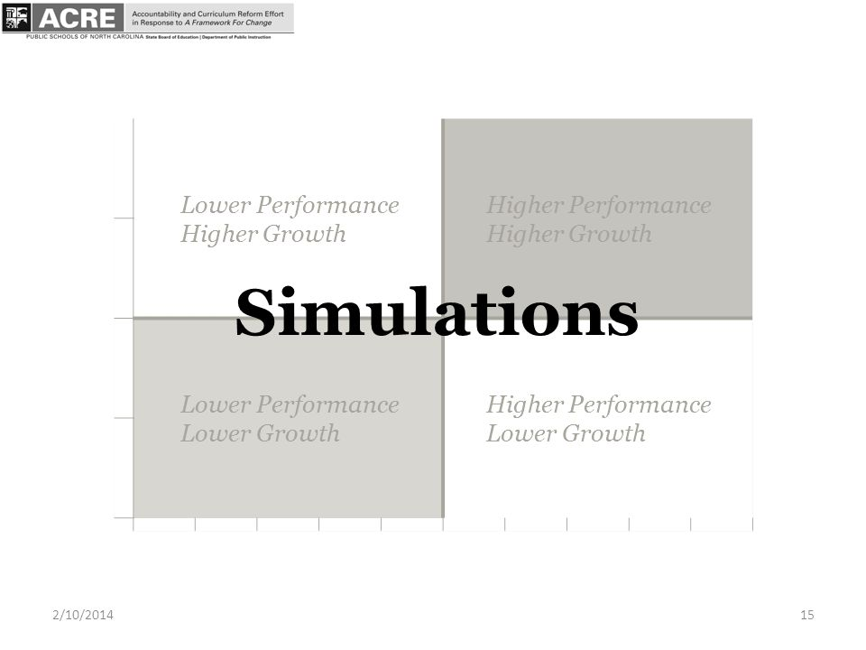 Simulations 2/10/201415