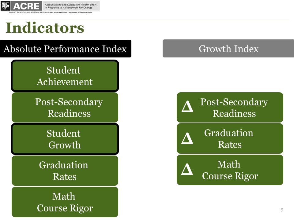 Student Achievement Post-Secondary Readiness Student Growth Graduation Rates Math Course Rigor Indicators Post-Secondary Readiness Graduation Rates Math Course Rigor Δ Δ Δ Absolute Performance Index Growth Index 9