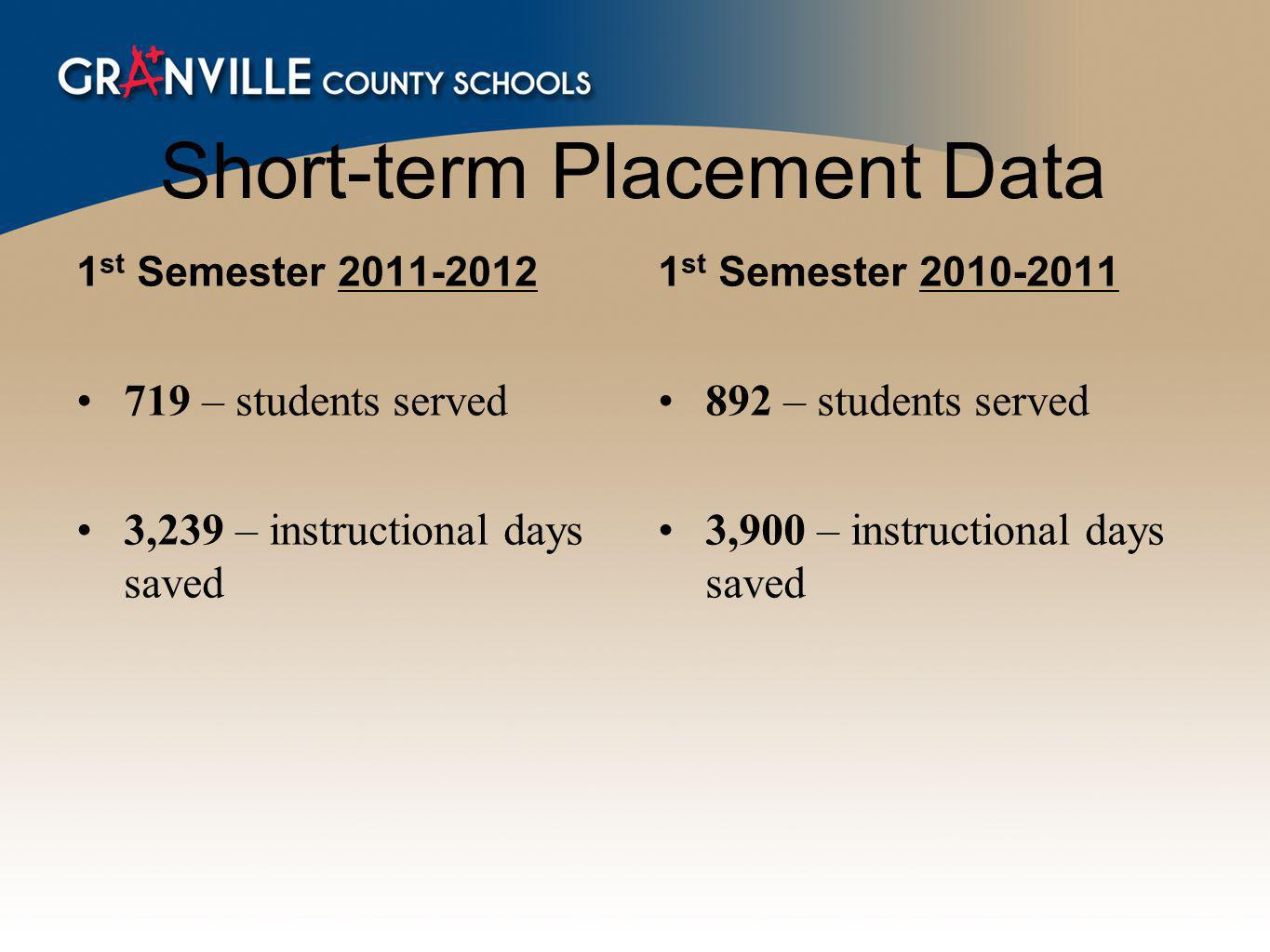Short-term Placement Data 1 st Semester 2011-2012 719 – students served 3,239 – instructional days saved 1 st Semester 2010-2011 892 – students served 3,900 – instructional days saved