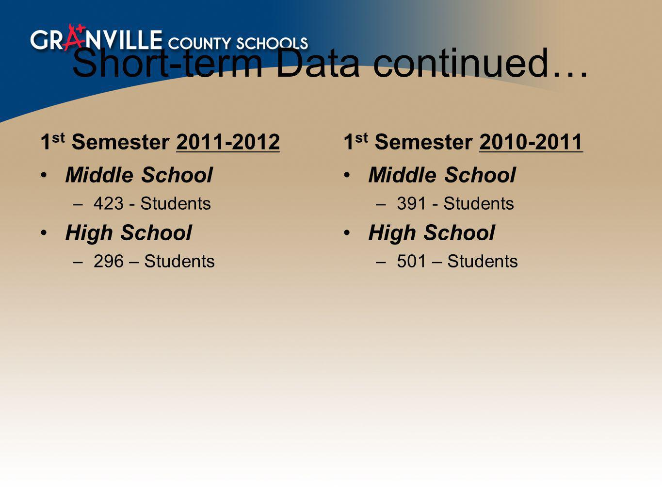 1 st Semester 2011-2012 Middle School –423 - Students High School –296 – Students 1 st Semester 2010-2011 Middle School –391 - Students High School –501 – Students