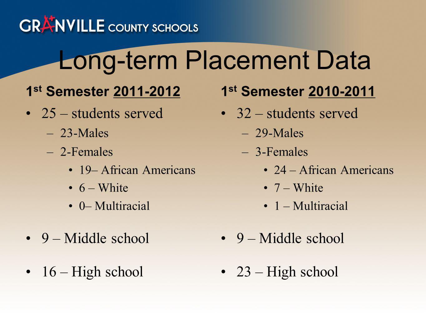 Long-term Placement Data 1 st Semester 2011-2012 25 – students served –23-Males –2-Females 19– African Americans 6 – White 0– Multiracial 9 – Middle school 16 – High school 1 st Semester 2010-2011 32 – students served –29-Males –3-Females 24 – African Americans 7 – White 1 – Multiracial 9 – Middle school 23 – High school