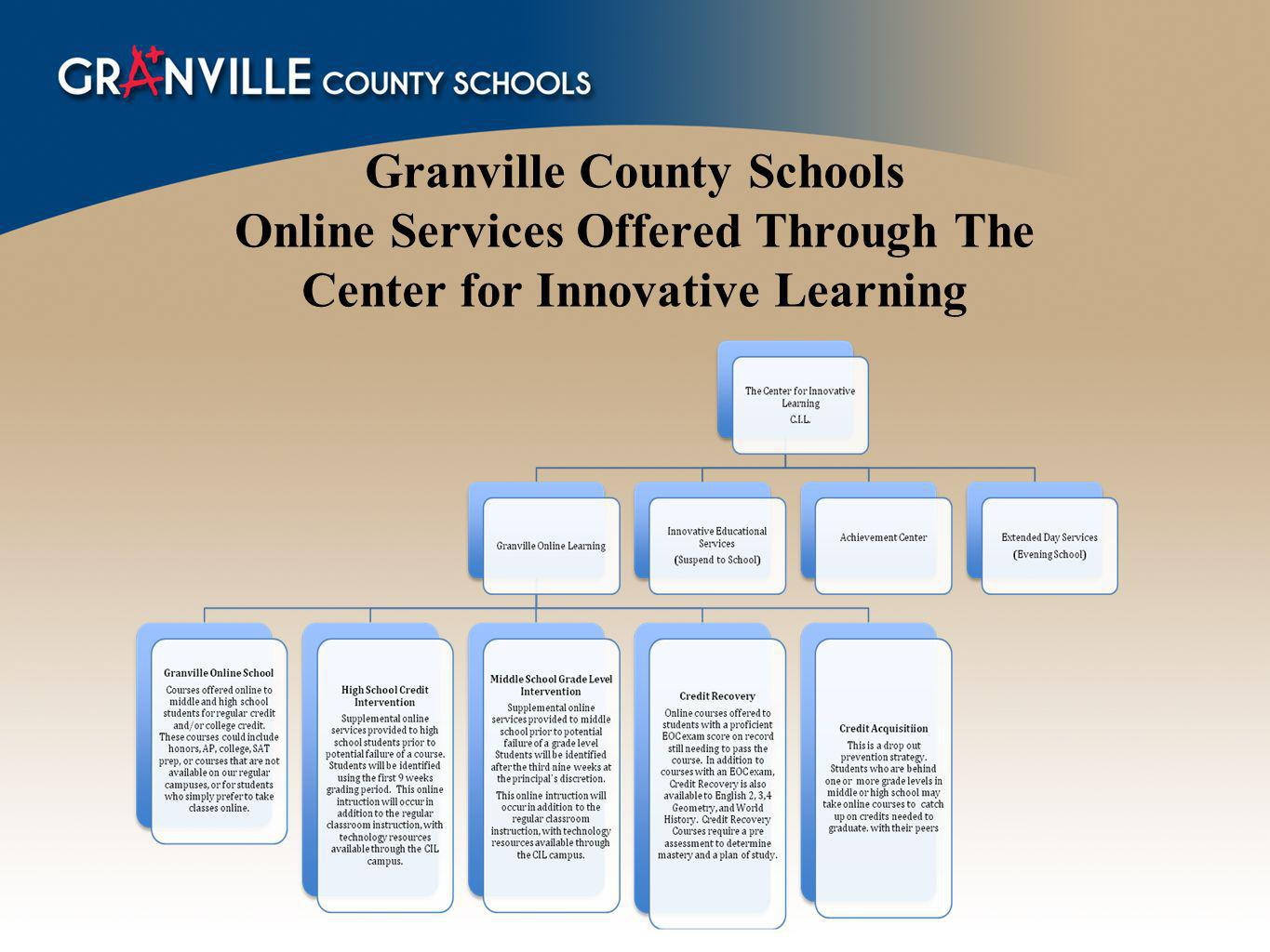Granville County Schools Online Services Offered Through The Center for Innovative Learning