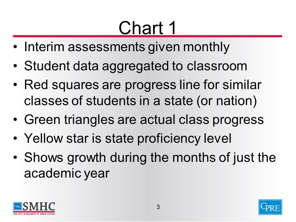 Chart 1 Interim assessments given monthly Student data aggregated to classroom Red squares are progress line for similar classes of students in a state (or nation) Green triangles are actual class progress Yellow star is state proficiency level Shows growth during the months of just the academic year 3