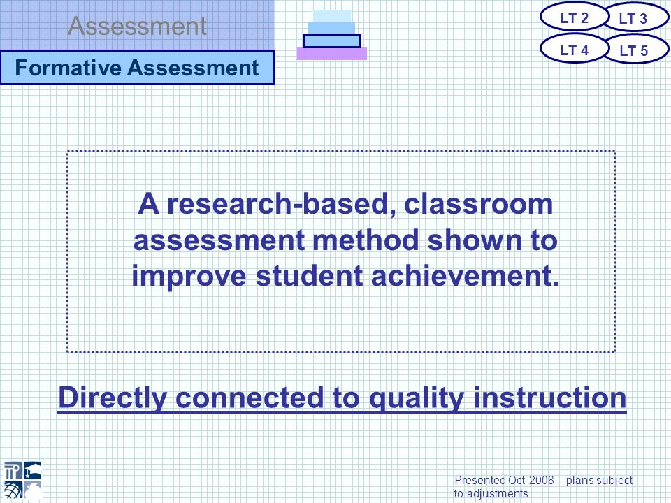 Assessment Formative Assessment A research-based, classroom assessment method shown to improve student achievement. Directly connected to quality inst