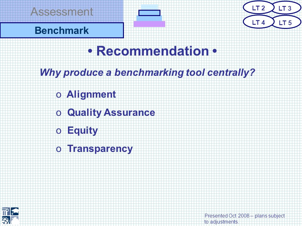 Assessment Recommendation Why produce a benchmarking tool centrally? o Alignment o Quality Assurance o Equity o Transparency Benchmark LT 3 LT 5 LT 2