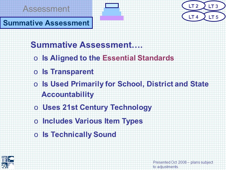 Assessment Summative Assessment o Is Aligned to the Essential Standards o Is Transparent Accountability o Uses 21st Century Technology o Includes Vari