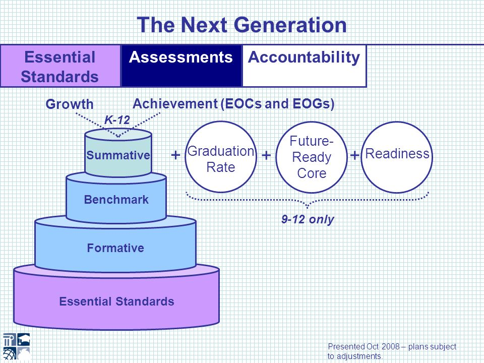Essential Standards AssessmentsAccountability The Next Generation Essential Standards Formative Benchmark Summative Growth Achievement (EOCs and EOGs)