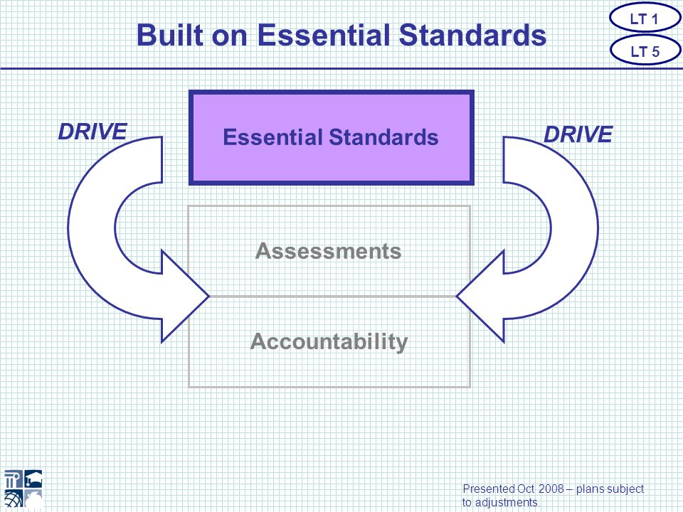 Essential Standards Assessments Accountability Built on Essential Standards DRIVE LT 1 LT 5 Presented Oct 2008 – plans subject to adjustments.