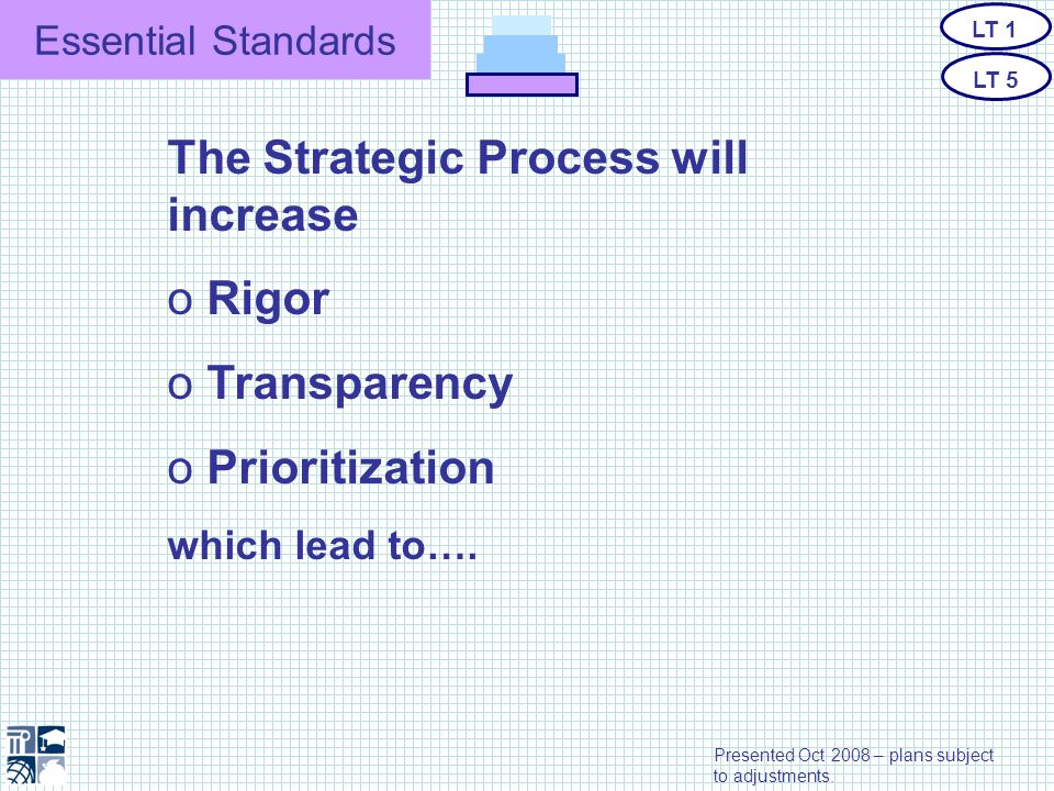 Essential Standards The Strategic Process will increase o Rigor o Transparency o Prioritization which lead to…. LT 1 LT 5 Presented Oct 2008 – plans s