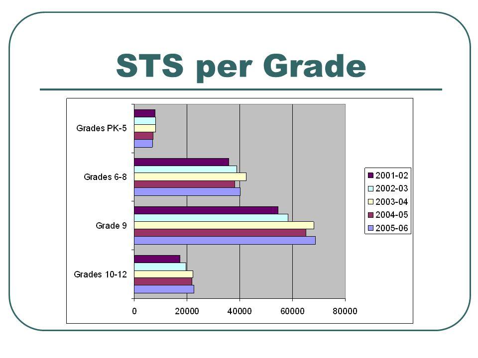 STS per Grade