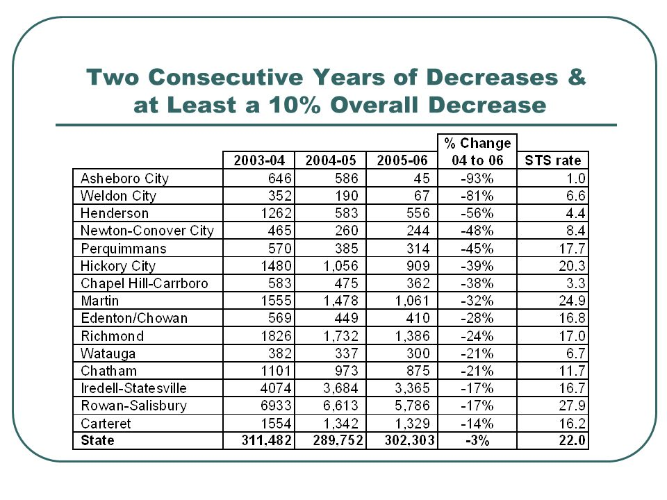 Two Consecutive Years of Decreases & at Least a 10% Overall Decrease