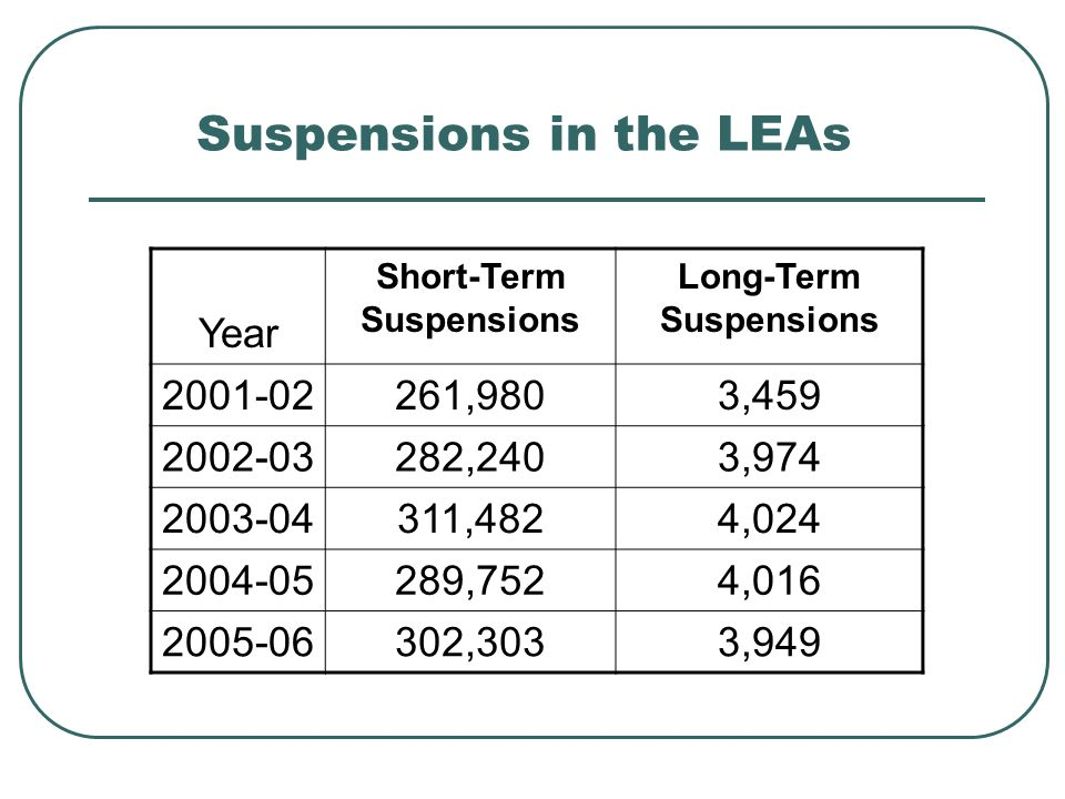 Suspensions in the LEAs Year Short-Term Suspensions Long-Term Suspensions 2001-02261,9803,459 2002-03282,2403,974 2003-04311,4824,024 2004-05289,7524,016 2005-06302,3033,949