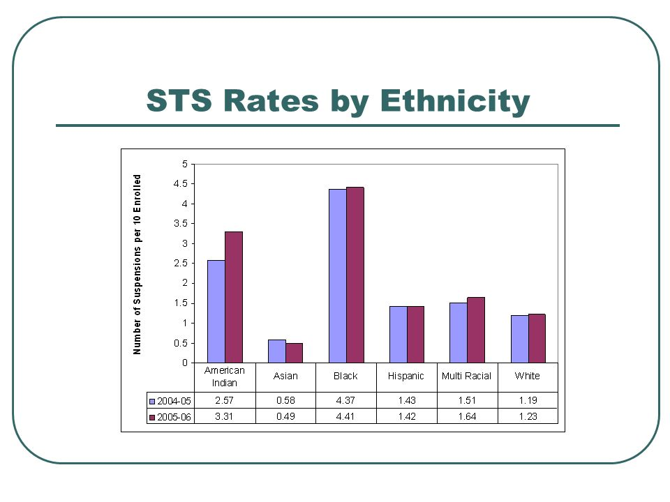 STS Rates by Ethnicity
