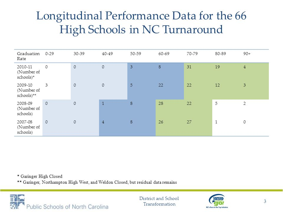 Longitudinal Performance Data for the 66 High Schools in NC Turnaround Graduation Rate 0-2930-3940-4950-5960-6970-7980-8990+ 2010-11 (Number of school