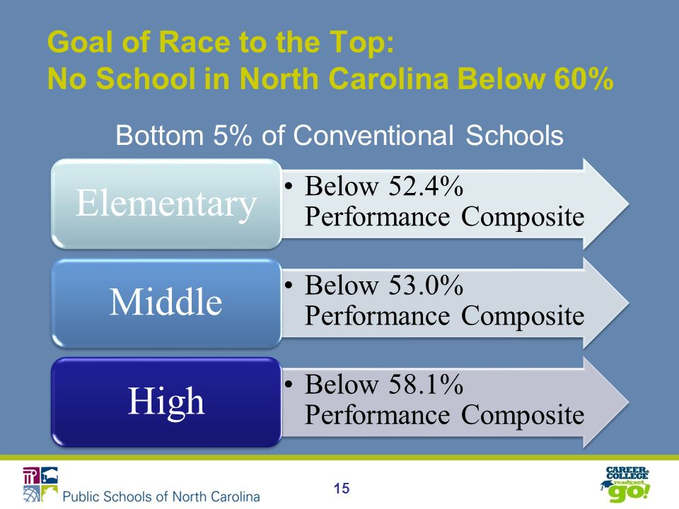 Goal of Race to the Top: No School in North Carolina Below 60% Below 52.4% Performance Composite Elementary Below 53.0% Performance Composite Middle Below 58.1% Performance Composite High 15 Bottom 5% of Conventional Schools