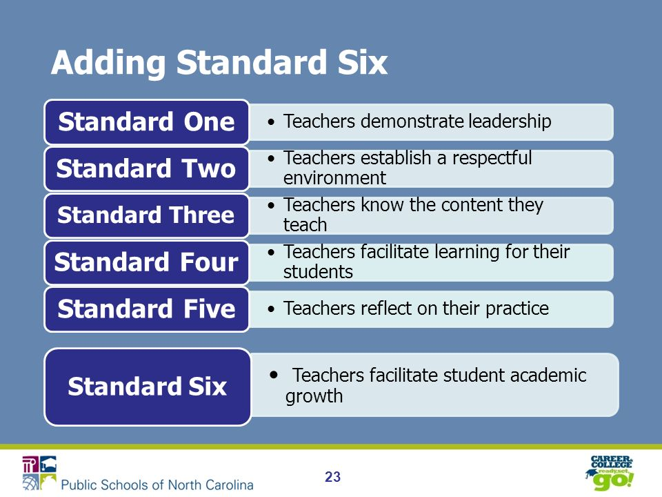 23 Adding Standard Six Teachers demonstrate leadership Standard One Teachers establish a respectful environment Standard Two Teachers know the content they teach Standard Three Teachers facilitate learning for their students Standard Four Teachers reflect on their practice Standard Five Teachers facilitate student academic growth Standard Six