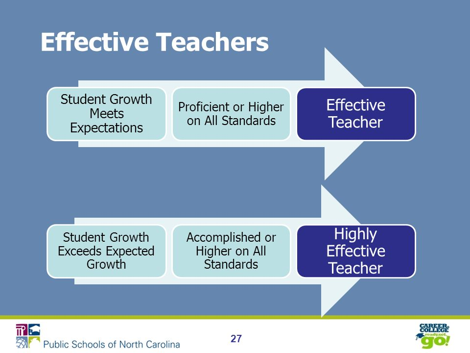 Effective Teachers 27 Student Growth Meets Expectations Proficient or Higher on All Standards Effective Teacher Student Growth Exceeds Expected Growth Accomplished or Higher on All Standards Highly Effective Teacher