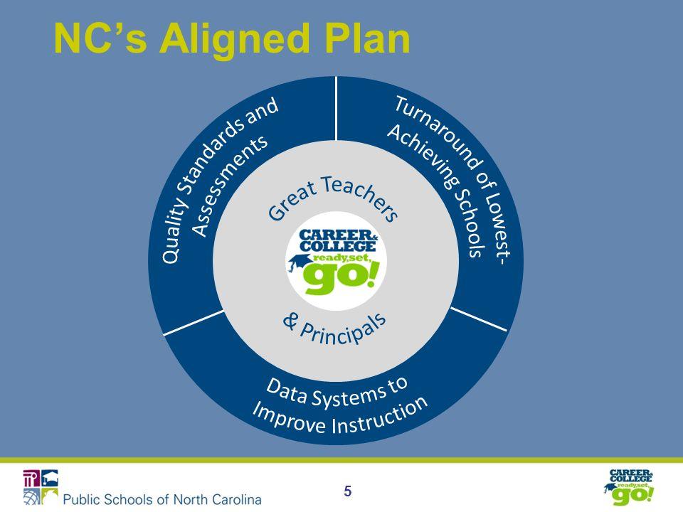 5 NCs Aligned Plan