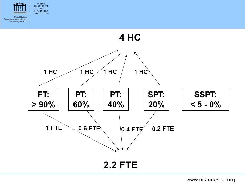 www.uis.unesco.org FT: > 90% PT: 60% PT: 40% SPT: 20% SSPT: < 5 - 0% 4 HC 1 HC 2.2 FTE 1 FTE 0.6 FTE 0.4 FTE 0.2 FTE