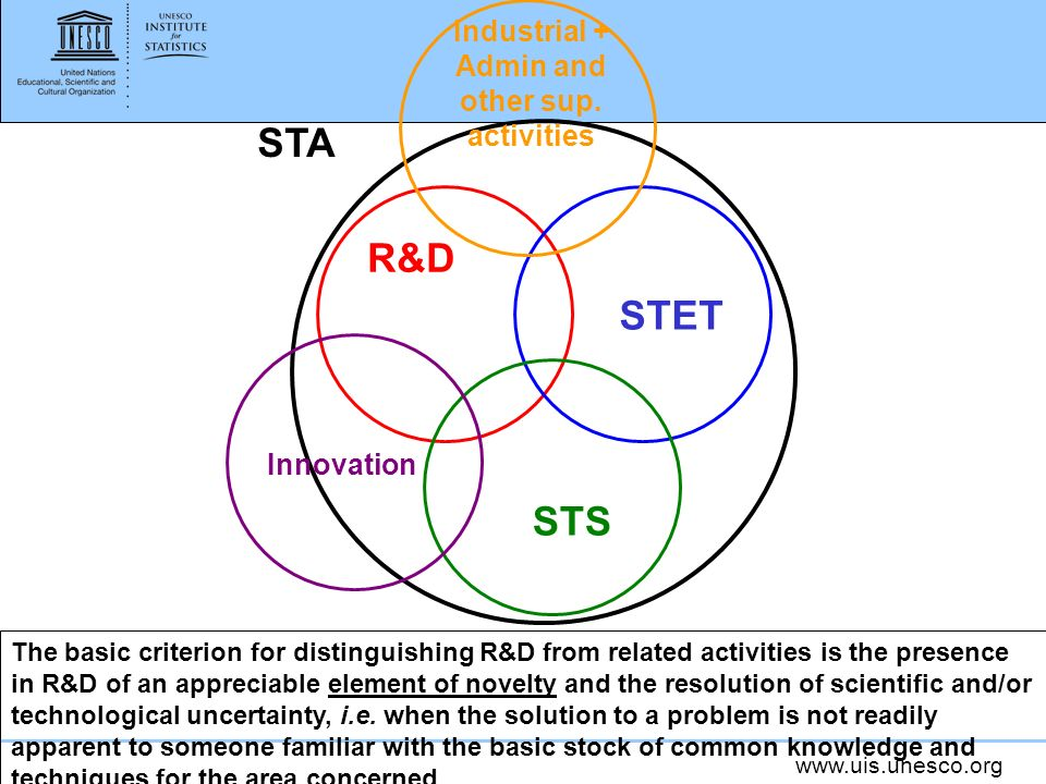 R&D STET STS STA Innovation Industrial + Admin and other sup.