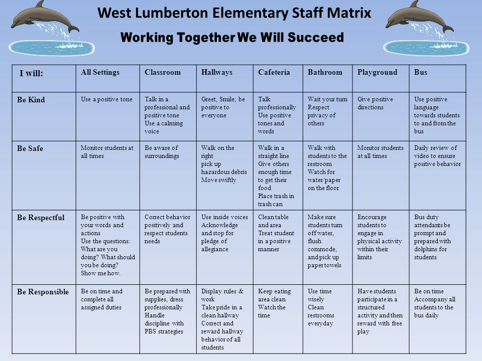 West Lumberton Elementary Staff Matrix I will: All SettingsClassroomHallwaysCafeteriaBathroomPlaygroundBus Be Kind Use a positive toneTalk in a professional and positive tone Use a calming voice Greet, Smile; be positive to everyone Talk professionally Use positive tones and words Wait your turn Respect privacy of others Give positive directions Use positive language towards students to and from the bus Be Safe Monitor students at all times Be aware of surroundings Walk on the right pick up hazardous debris Move swiftly Walk in a straight line Give others enough time to get their food Place trash in trash can Walk with students to the restroom Watch for water/paper on the floor Monitor students at all times Daily review of video to ensure positive behavior Be Respectful Be positive with your words and actions Use the questions: What are you doing.