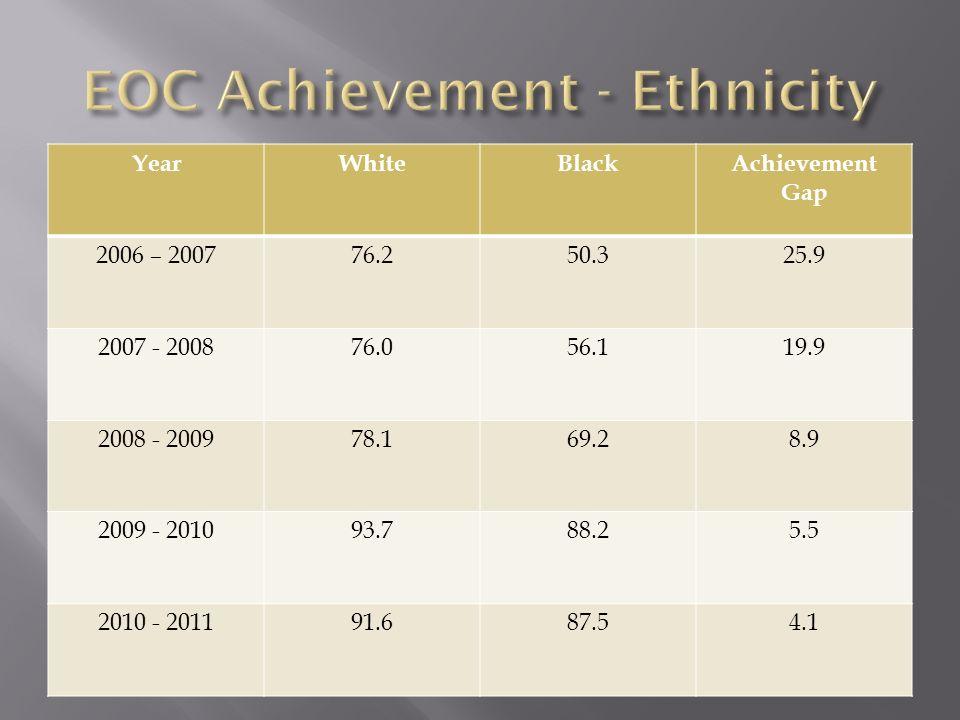 YearWhiteBlackAchievement Gap 2006 – 200776.250.325.9 2007 - 200876.056.119.9 2008 - 200978.169.28.9 2009 - 201093.788.25.5 2010 - 201191.687.54.1