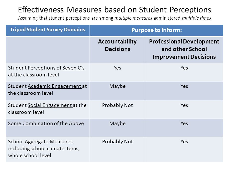 Effectiveness Measures based on Student Perceptions Assuming that student perceptions are among multiple measures administered multiple times Tripod Student Survey Domains Purpose to Inform: Accountability Decisions Professional Development and other School Improvement Decisions Student Perceptions of Seven Cs at the classroom level Yes Student Academic Engagement at the classroom level MaybeYes Student Social Engagement at the classroom level Probably NotYes Some Combination of the AboveMaybeYes School Aggregate Measures, including school climate items, whole school level Probably NotYes