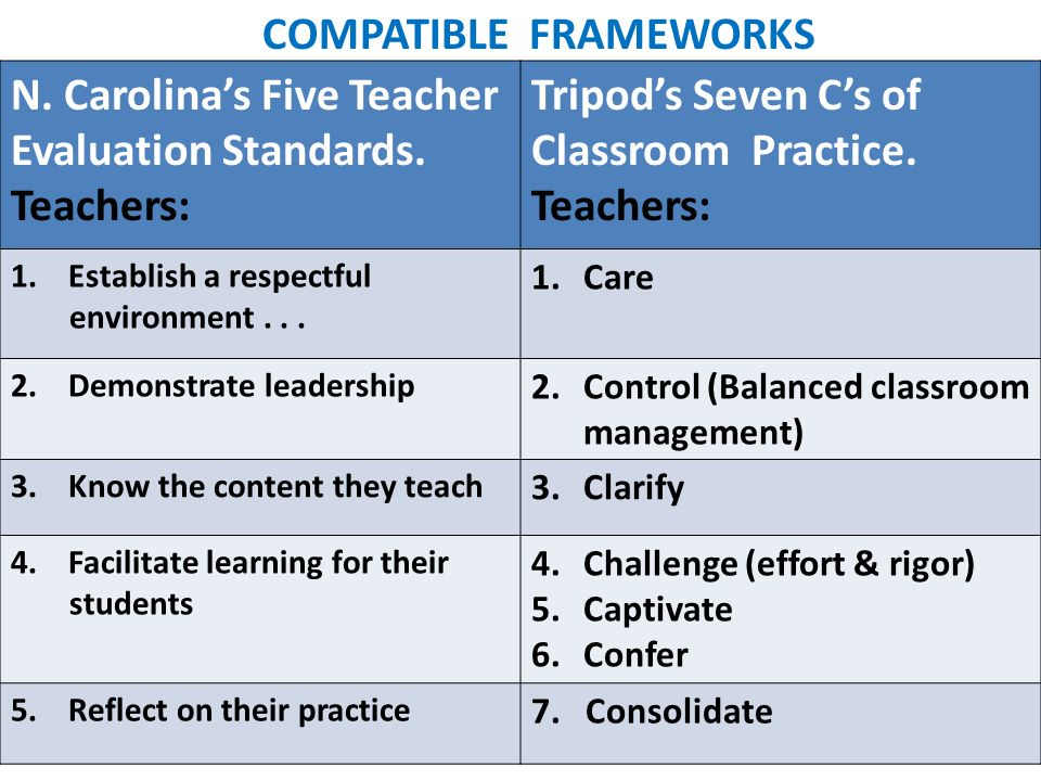 N. Carolinas Five Teacher Evaluation Standards. Teachers: Tripods Seven Cs of Classroom Practice.