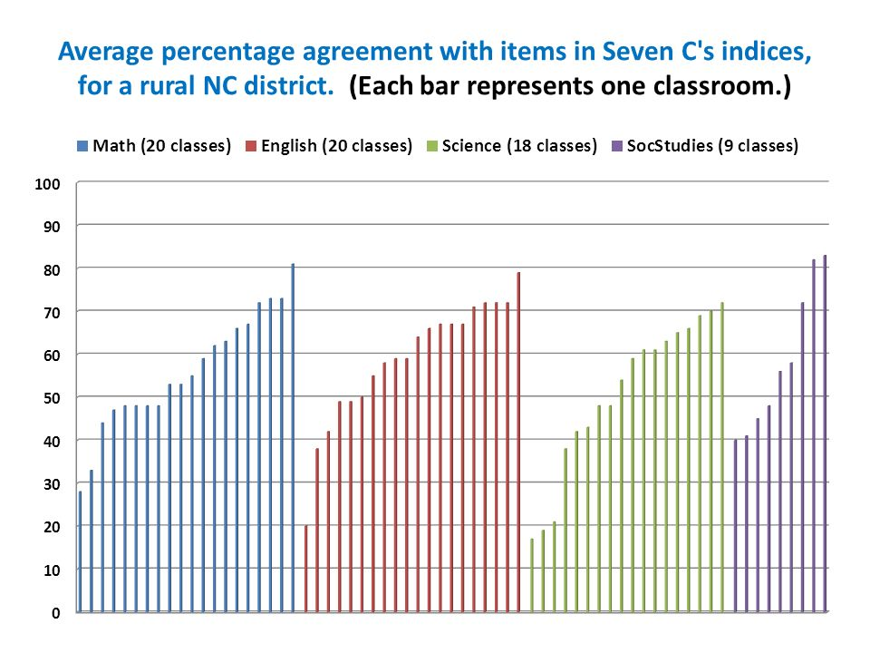 Average percentage agreement with items in Seven C s indices, for a rural NC district.