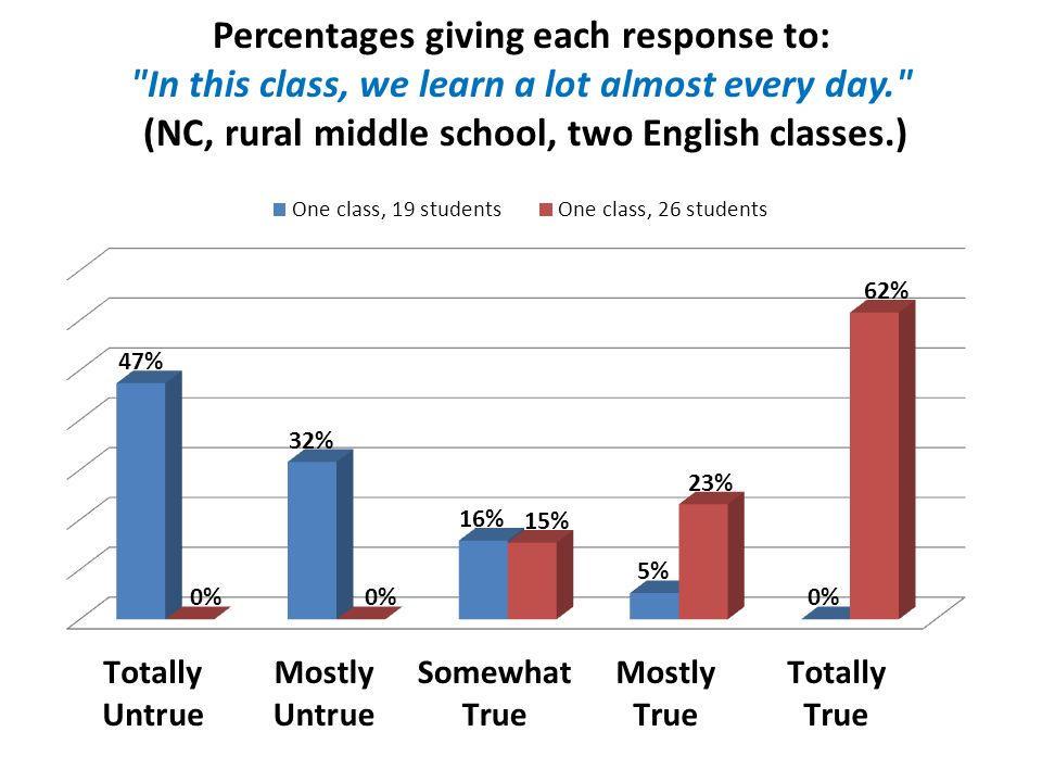 Percentages giving each response to: In this class, we learn a lot almost every day. (NC, rural middle school, two English classes.)
