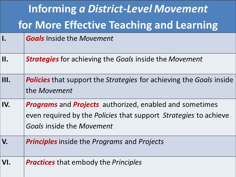 Informing a District-Level Movement for More Effective Teaching and Learning I.Goals Inside the Movement II.Strategies for achieving the Goals inside the Movement III.