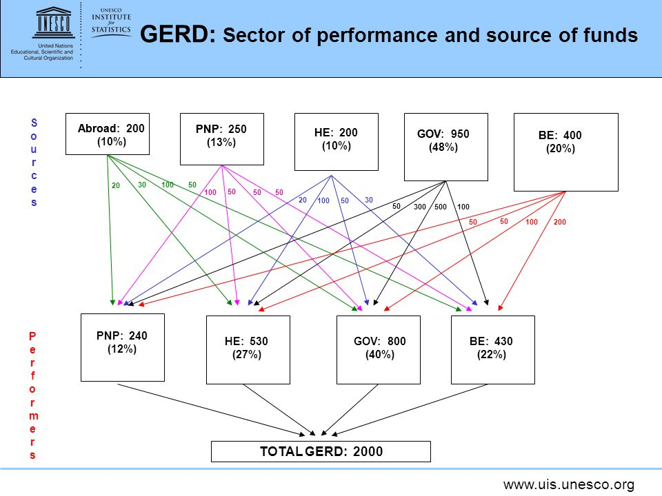 www.uis.unesco.org GERD: Sector of performance and source of funds 50 200 100 30 50 100 500 50 100 50 300 100 50 30 50 20 100 20 PerformersPerformers PNP: 240 (12%) HE: 530 (27%) GOV: 800 (40%) BE: 430 (22%) TOTAL GERD: 2000 SourcesSources BE: 400 (20%) GOV: 950 (48%) HE: 200 (10%) PNP: 250 (13%) Abroad: 200 (10%) PNP: 250 (13%) HE: 200 (10%) GOV: 950 (48%) BE: 400 (20%)