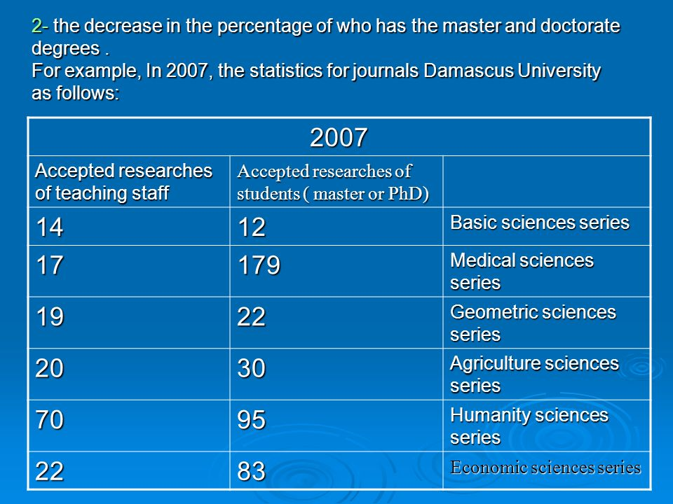 2- the decrease in the percentage of who has the master and doctorate degrees. For example, In 2007, the statistics for journals Damascus University a