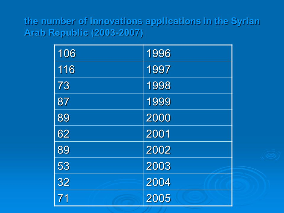 the number of innovations applications in the Syrian Arab Republic (2003-2007) 1061996 1161997 731998 871999 892000 622001 892002 532003 322004 712005